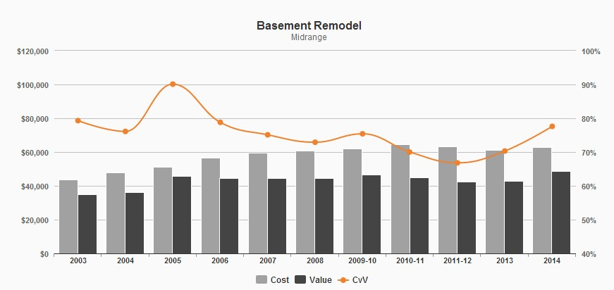 Finished basements add space and home value basement systems for Basement cost calculator