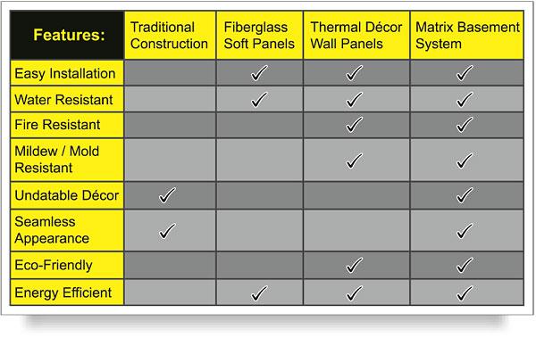 Basement Finishing Systems Comparison